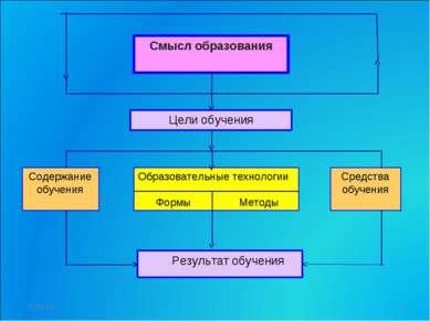 Смысл образования Цели обучения Результат обучения Образовательные технологии...