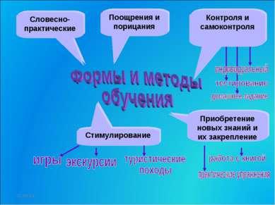 Стимулирование Словесно-практические Поощрения и порицания Контроля и самокон...
