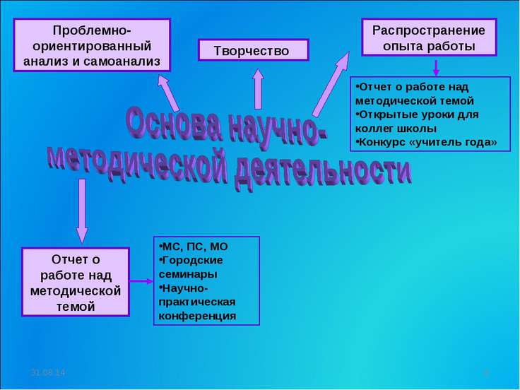 Проблемно-ориентированный анализ и самоанализ Творчество Распространение опыт...