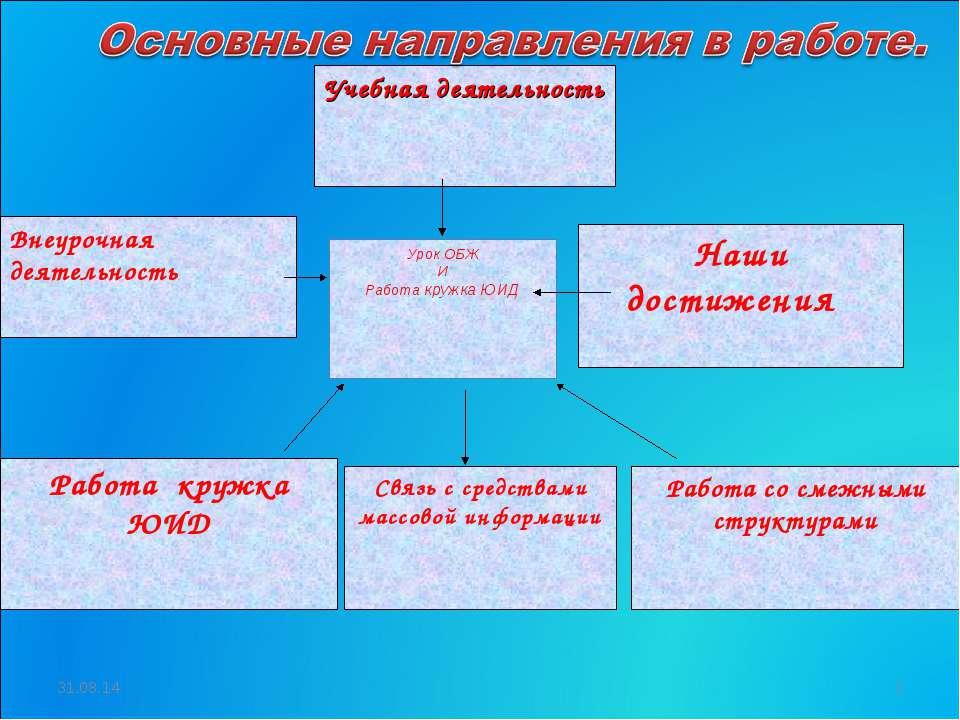 * * Учебная деятельность Внеурочная деятельность Урок ОБЖ И Работа кружка ЮИД...