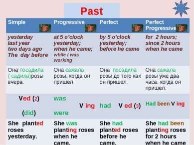 Past Simple Progressive Perfect Perfect Progressive yesterday last year two d...