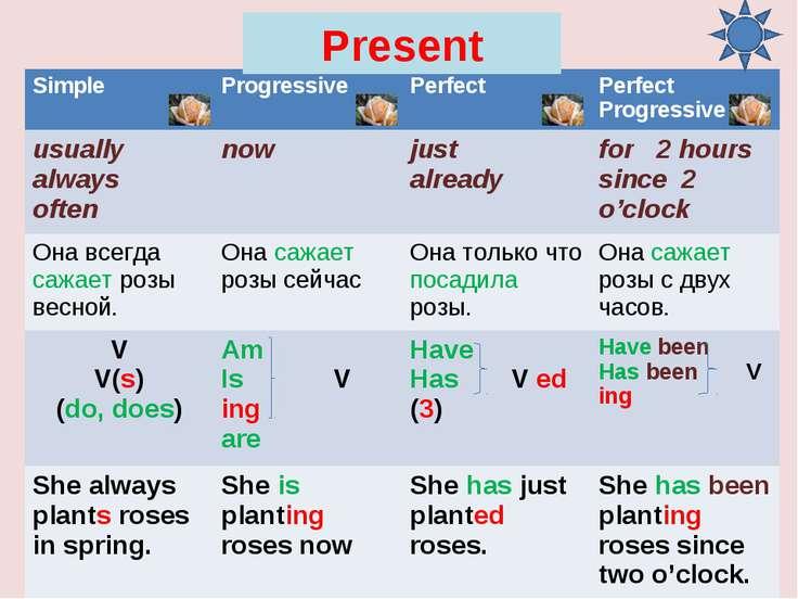 Present Simple Progressive Perfect Perfect Progressive usually always often n...