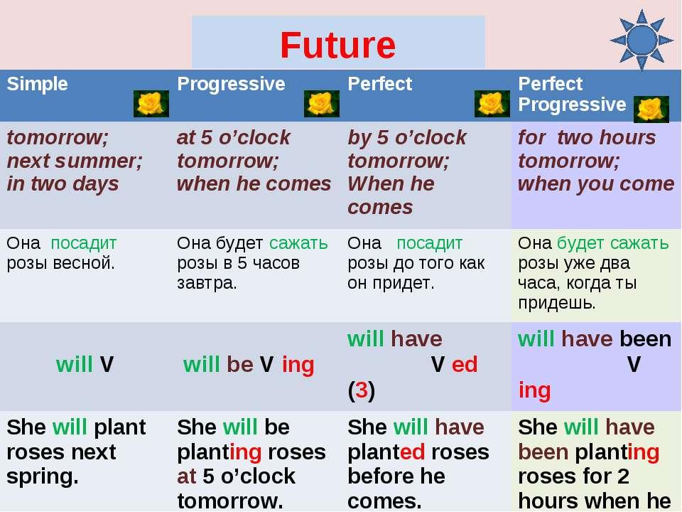 Future Simple Progressive Perfect Perfect Progressive tomorrow; next summer; ...