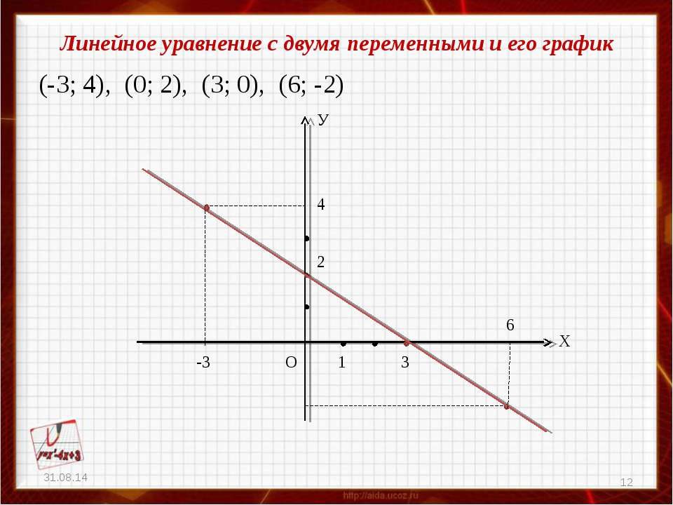 Линейное уравнение с двумя переменными и его график (-3; 4), (0; 2), (3; 0), ...