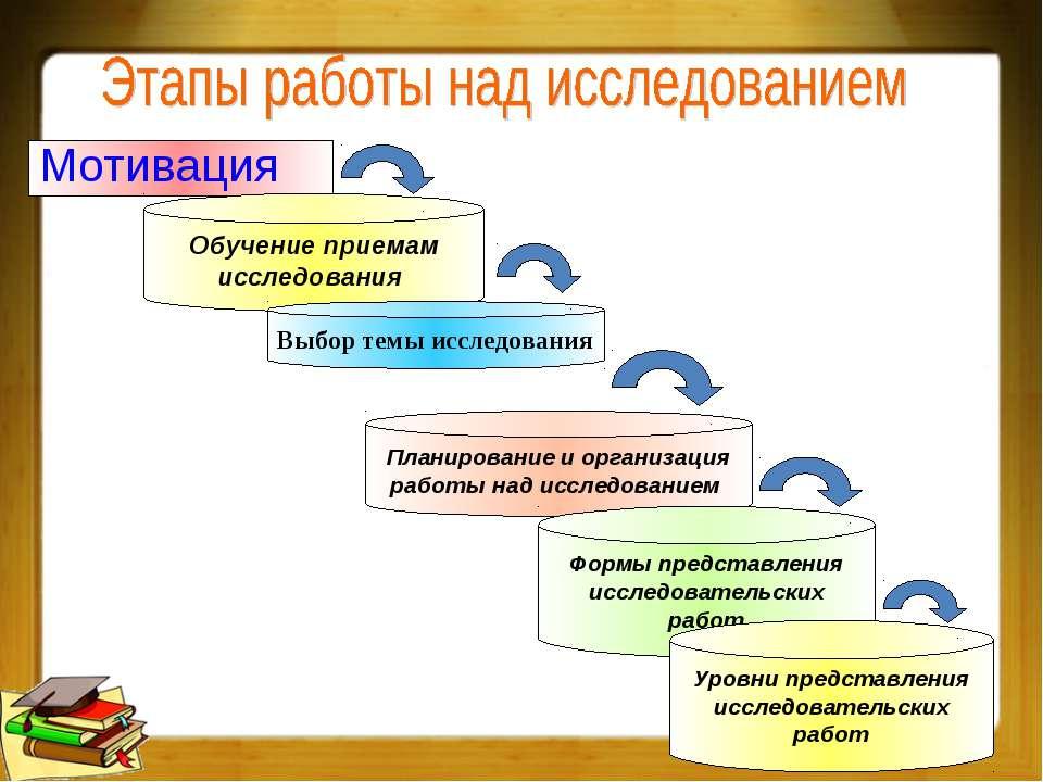 Мотивация Обучение приемам исследования Выбор темы исследования Планирование ...