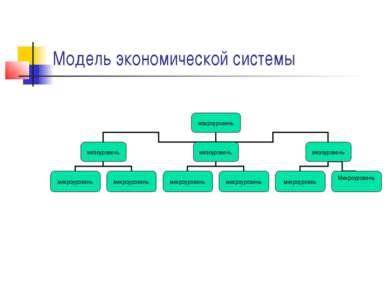 Модель экономической системы