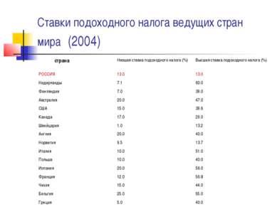 Ставки подоходного налога ведущих стран мира (2004)