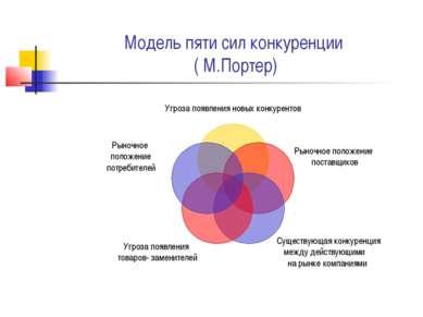 Модель пяти сил конкуренции ( М.Портер)