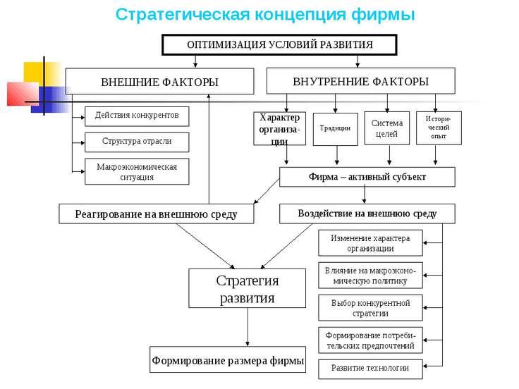 Характер организа-ции Традиции Система целей Истори-ческий опыт Стратегия раз...