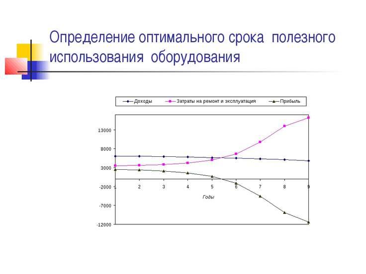 Определение оптимального срока полезного использования оборудования