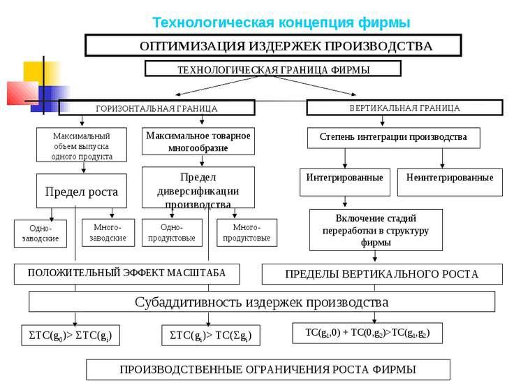 ПРОИЗВОДСТВЕННЫЕ ОГРАНИЧЕНИЯ РОСТА ФИРМЫ ГОРИЗОНТАЛЬНАЯ ГРАНИЦА Максимальный ...