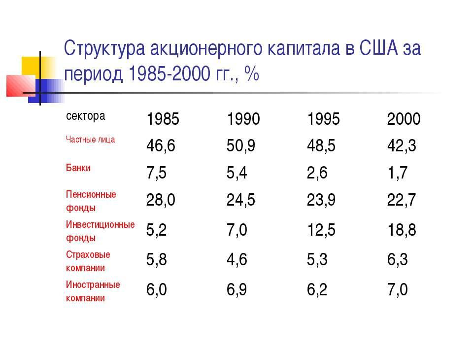 Структура акционерного капитала в США за период 1985-2000 гг., %