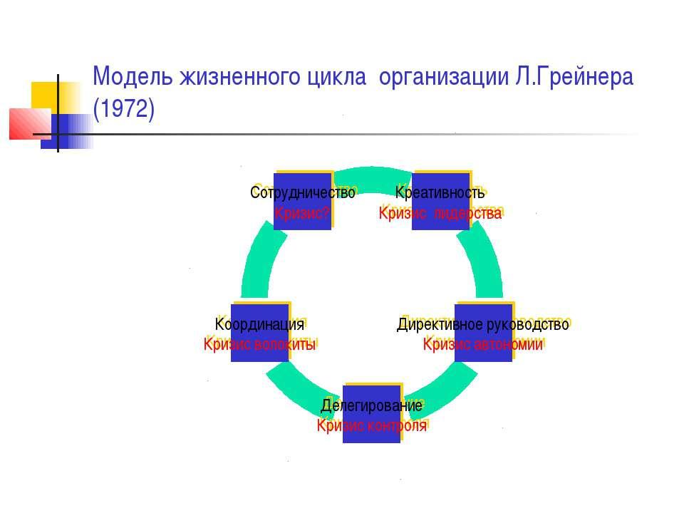 Модель жизненного цикла организации Л.Грейнера (1972)