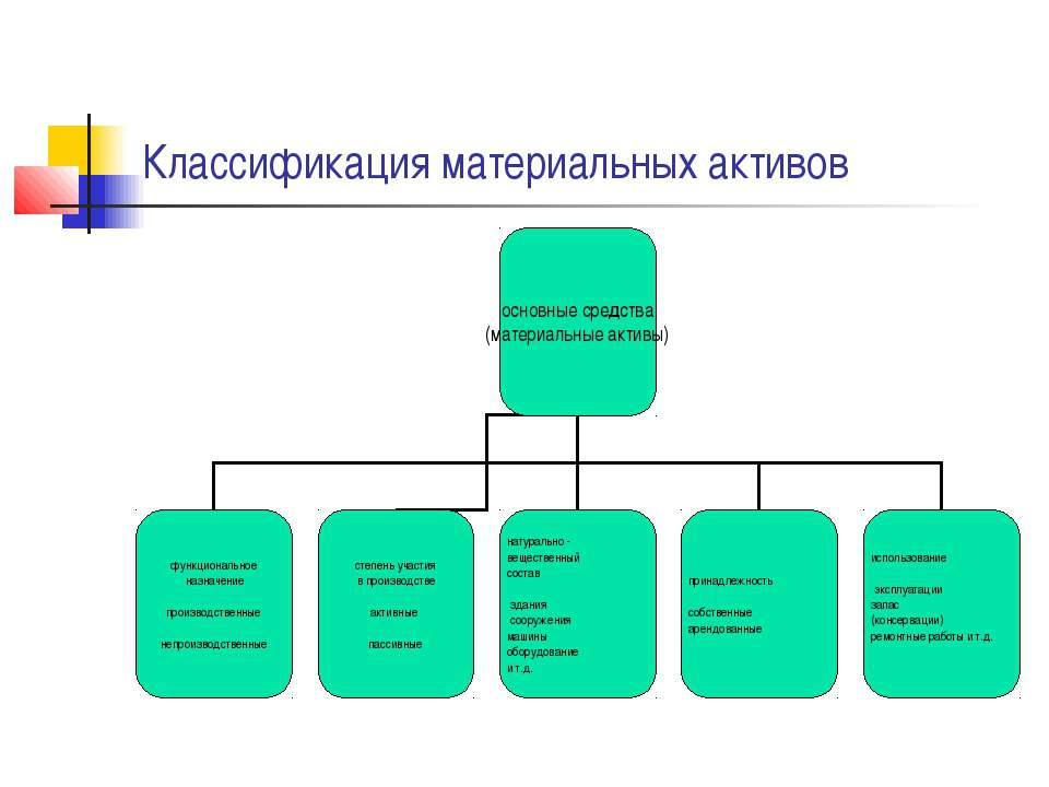 Классификация материальных активов