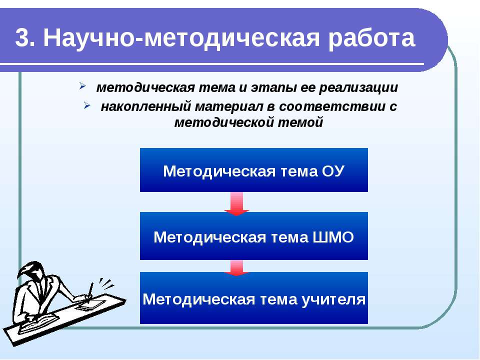 3. Научно-методическая работа методическая тема и этапы ее реализации накопле...
