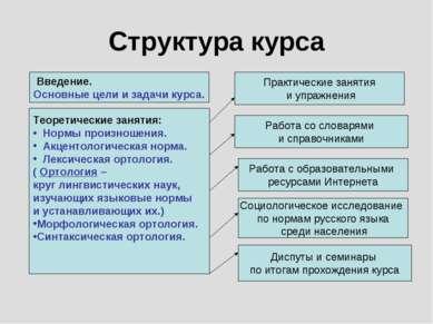 Структура курса Теоретические занятия: Нормы произношения. Акцентологическая ...