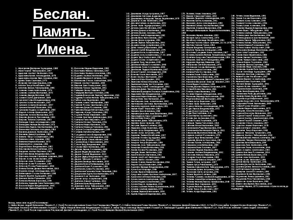 Беслан. Память. Имена. 1. Абросимова Екатерина Эдуардовна, 1988 2. Агаев Геор...