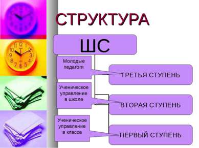 СТРУКТУРА Ученическое управление в школе Молодые педагоги Ученическое управле...