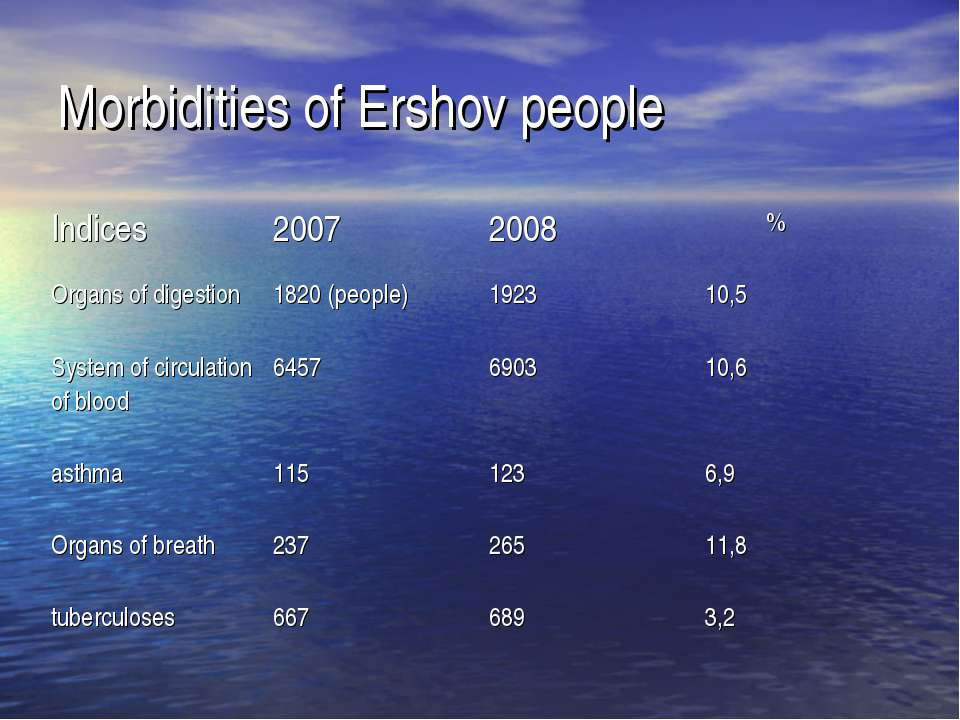 Morbidities of Ershov people