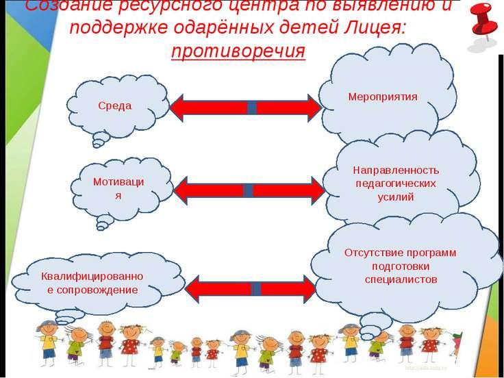 Создание ресурсного центра по выявлению и поддержке одарённых детей Лицея: пр...