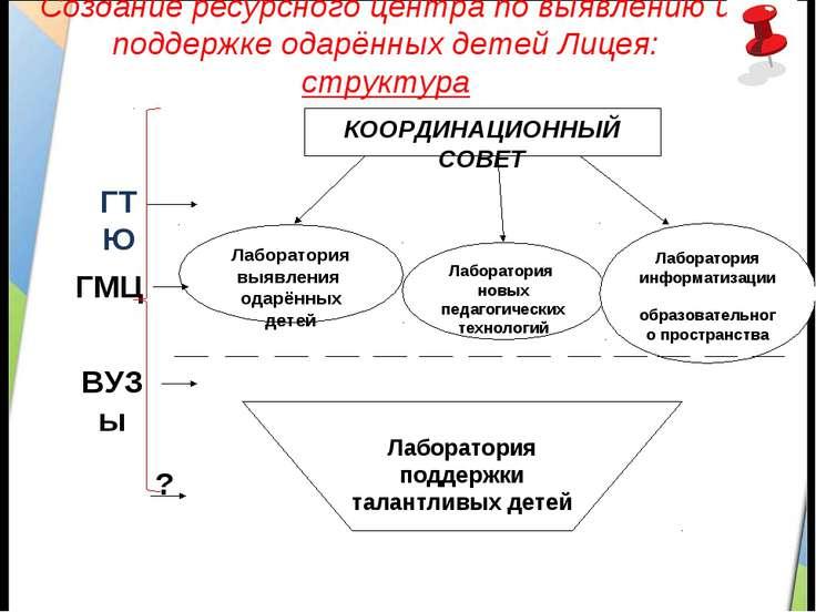 Создание ресурсного центра по выявлению и поддержке одарённых детей Лицея: ст...