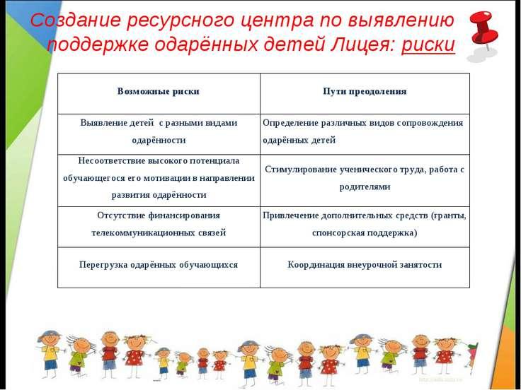 Создание ресурсного центра по выявлению и поддержке одарённых детей Лицея: риски