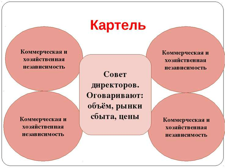 Картель Коммерческая и хозяйственная независимость Коммерческая и хозяйственн...