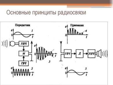Основные принципы радиосвязи