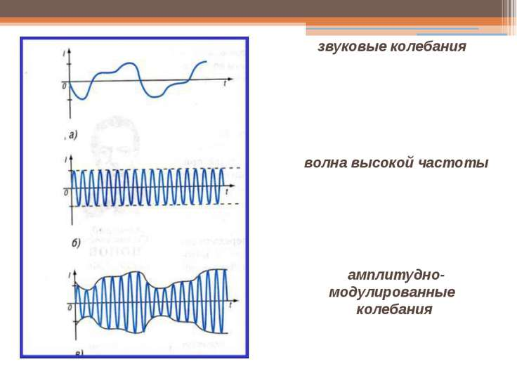 звуковые колебания волна высокой частоты амплитудно- модулированные колебания