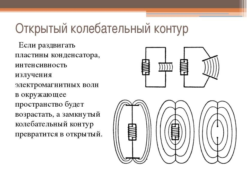 Открытый колебательный контур  Если раздвигать пластины конденсатора, интенс...