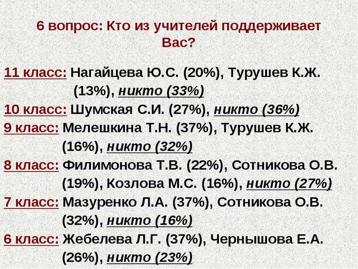 6 вопрос: Кто из учителей поддерживает Вас? 11 класс: Нагайцева Ю.С. (20%), Т...