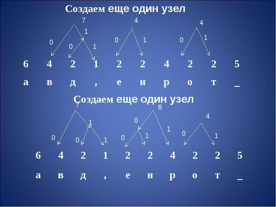Создаем еще один узел 1 1 1 0 0 4 0 0 0 1 7 1 8 7 0 0 0 0 1 1 1 1 4 4 Создаем...