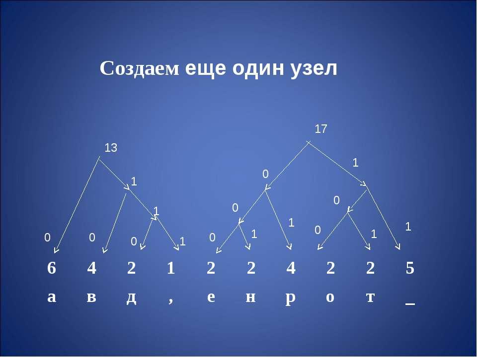 Создаем еще один узел 1 1 1 1 1 0 0 0 0 0 0 0 0 1 1 1 13 17 6 4 2 1 2 2 4 2 2...