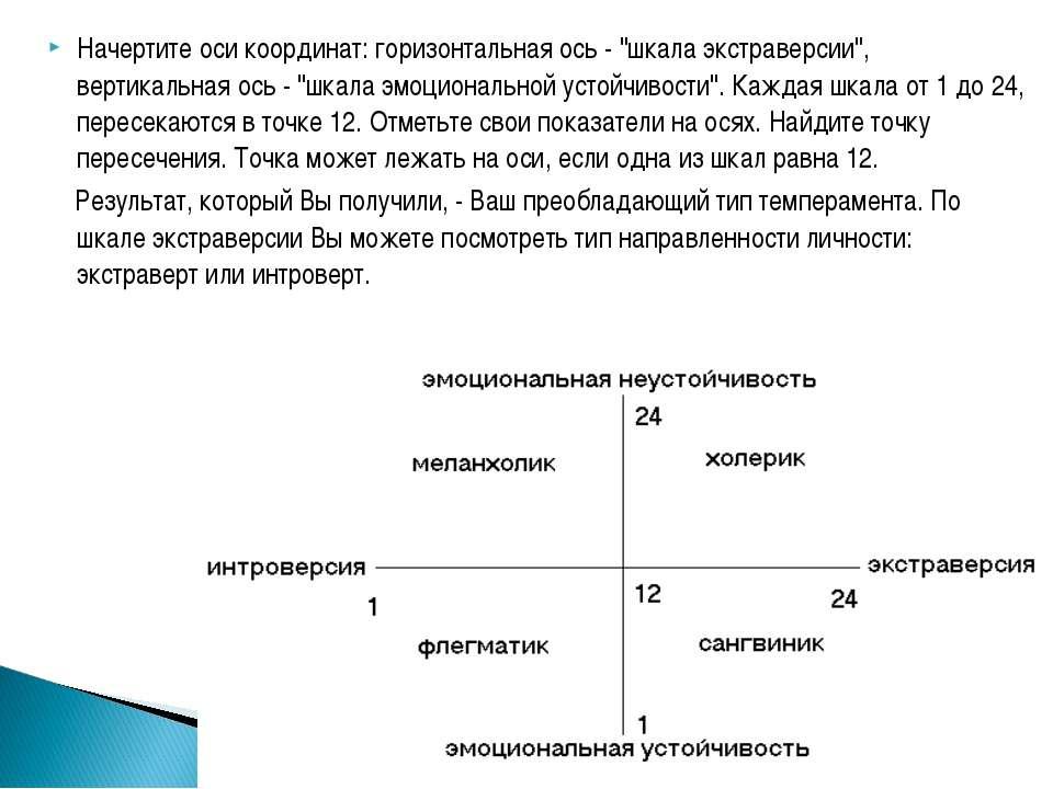 """Начертите оси координат: горизонтальная ось - """"шкала экстраверсии"""", вертикаль..."""