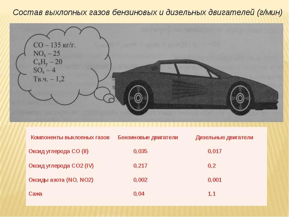 Состав выхлопных газов бензиновых и дизельных двигателей (г/мин) Компоненты в...