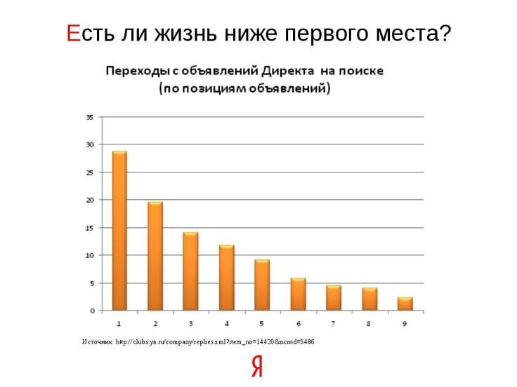 Есть ли жизнь ниже первого места? Источник: http://clubs.ya.ru/company/replie...