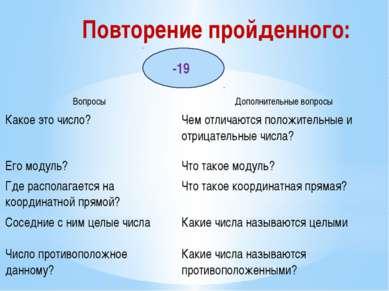 Повторение пройденного: -19 Вопросы Дополнительные вопросы Какое это число? Ч...
