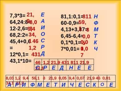 7,3*3= 64,24:8= 12-2,6= 68,2:2= 45,4+0,6= 12*0,1= 43,1*10= 81,1:0,1= 60-0,9= ...