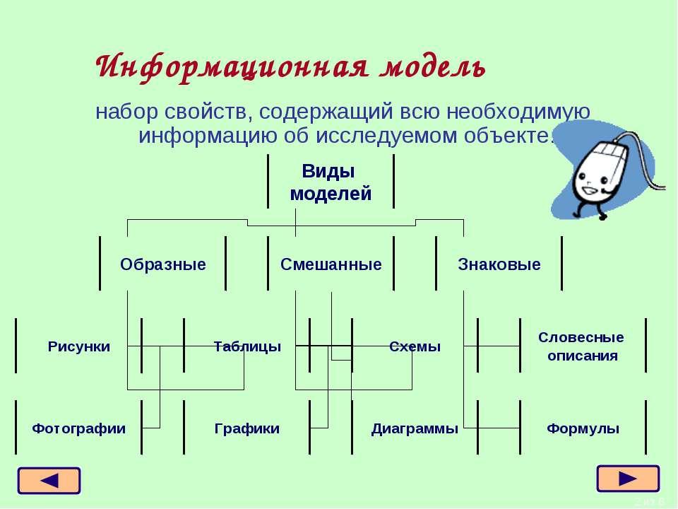 * из 6 Информационная модель набор свойств, содержащий всю необходимую информ...