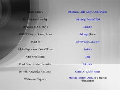 Видео-плейер BSplayer, Light Alloy, GOM Player Музыкальный плейер WinAmp, Foo...