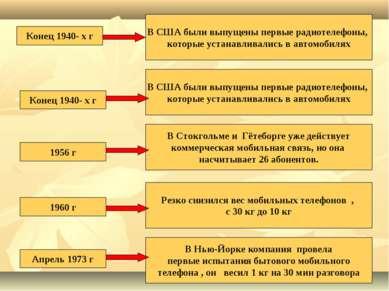Конец 1940- х г В США были выпущены первые радиотелефоны, которые устанавлива...