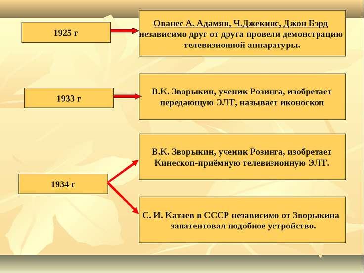1925 г Ованес А. Адамян, Ч.Джекинс, Джон Бэрд независимо друг от друга провел...