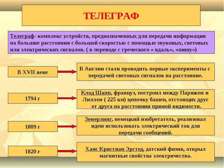 ТЕЛЕГРАФ Телеграф- комплекс устройств, предназначенных для передачи информаци...