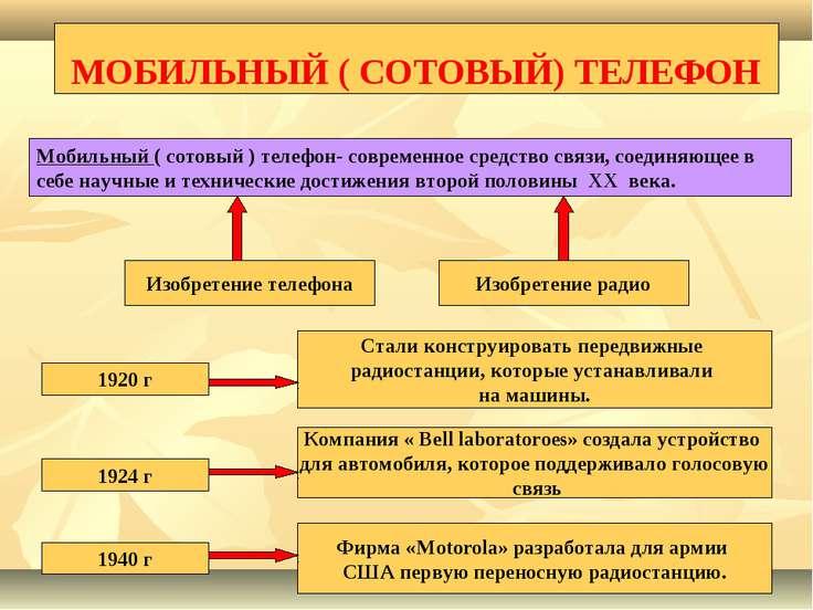 МОБИЛЬНЫЙ ( СОТОВЫЙ) ТЕЛЕФОН Мобильный ( сотовый ) телефон- современное средс...