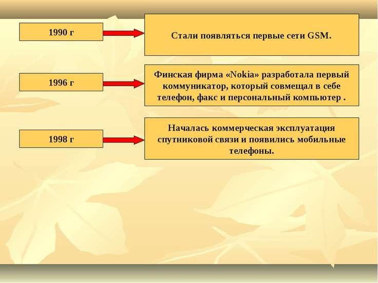 1990 г Стали появляться первые сети GSM. 1996 г Финская фирма «Nokia» разрабо...