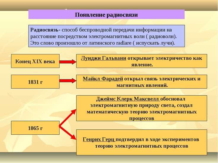 Появление радиосвязи Радиосвязь- способ беспроводной передачи информации на р...