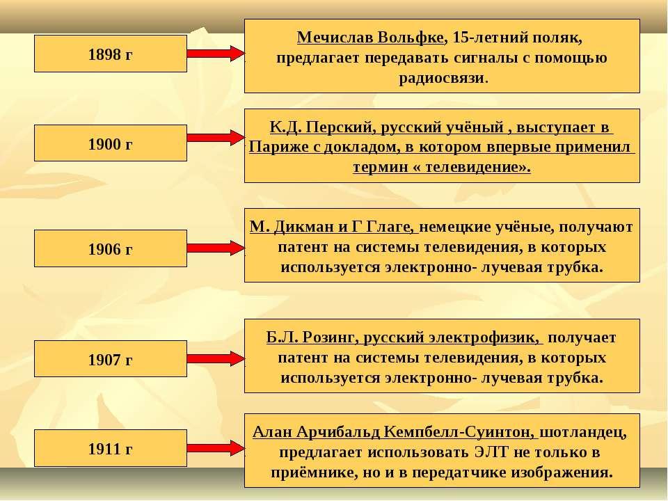 1898 г Мечислав Вольфке, 15-летний поляк, предлагает передавать сигналы с пом...