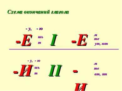 Схема окончаний глагола - у, - ю -Е шь т I -Е м те ут, ют -И - у, - ю шь т II...