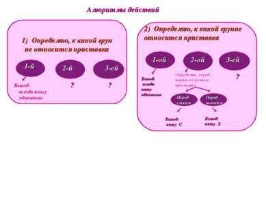 Алгоритмы действий 1) Определяю, к какой груп пе относится приставка 1-й 2-й ...