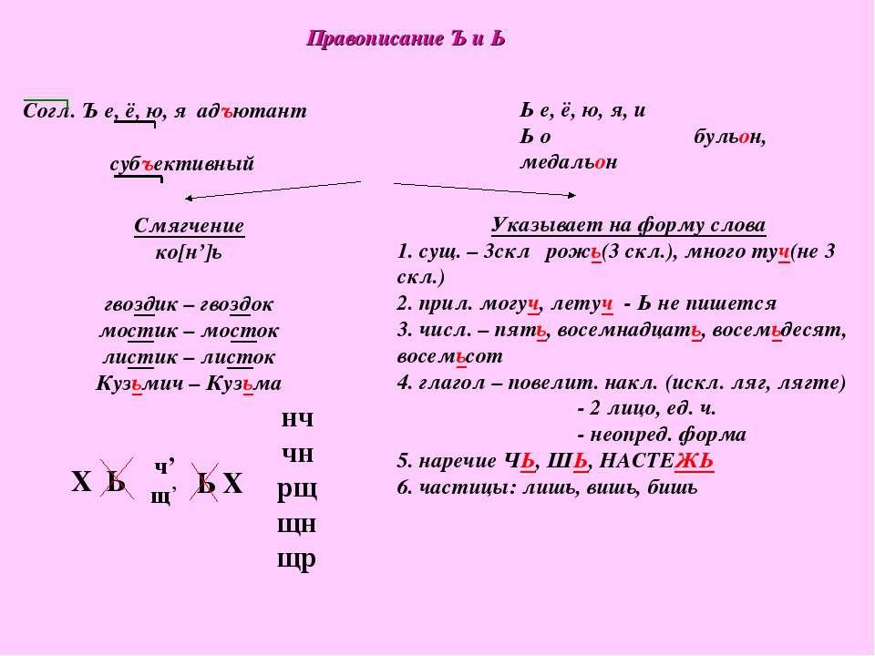 Правописание Ъ и Ь Согл. Ъ е, ё, ю, я адъютант субъективный Ь е, ё, ю, я, и Ь...